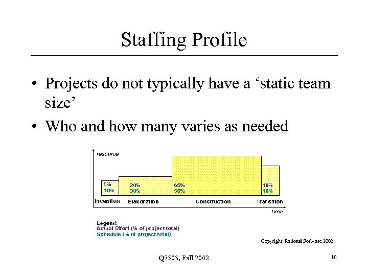 Staffing Profile • Projects do not typically have a 'static team size' • Who