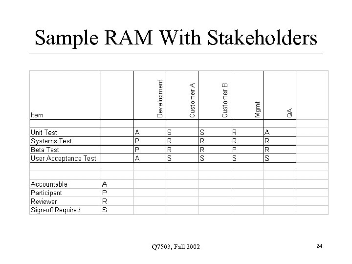 Sample RAM With Stakeholders Q 7503, Fall 2002 24