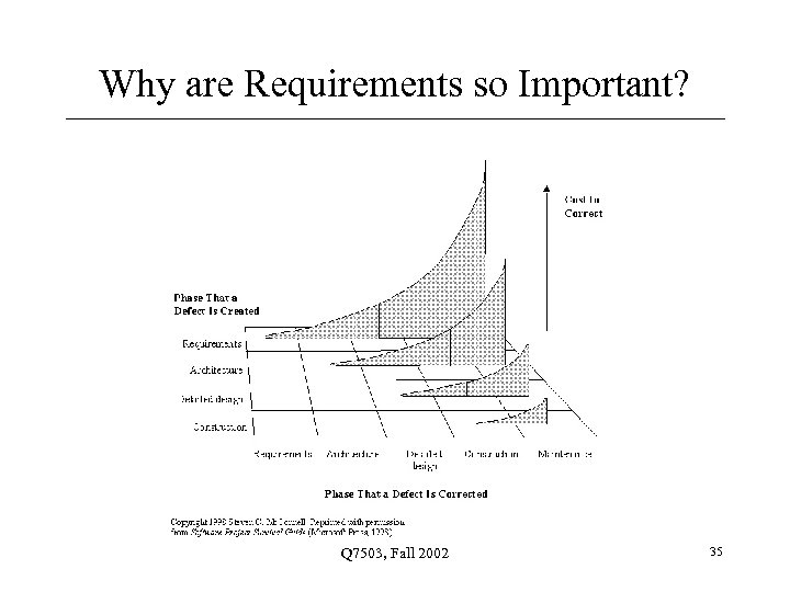 Why are Requirements so Important? Q 7503, Fall 2002 35