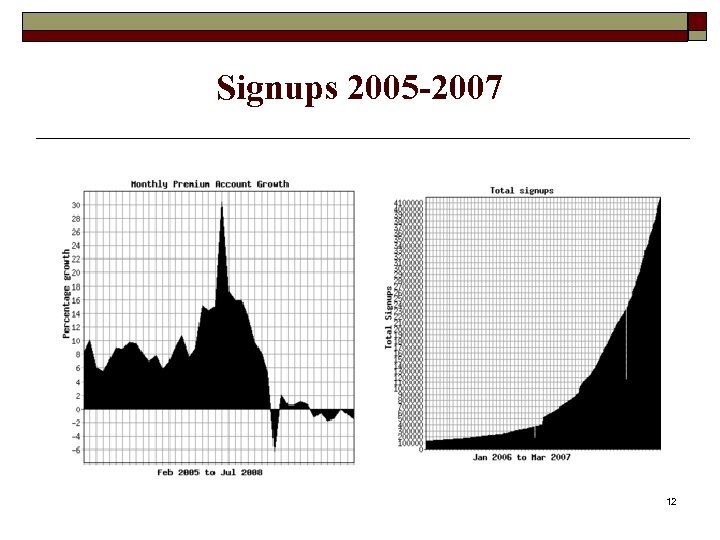 Signups 2005 -2007 12