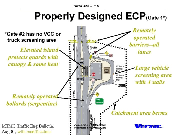 UNCLASSIFIED Properly Designed ECP(Gate 1*) Remotely operated barriers--all lanes *Gate #2 has no VCC