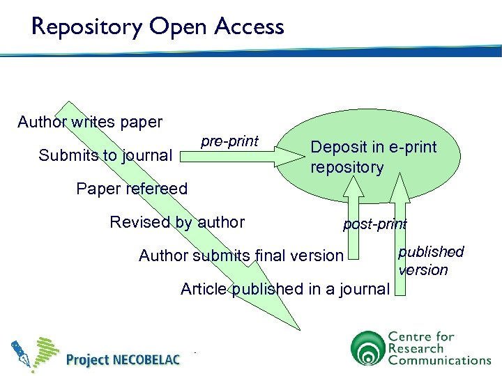 Repository Open Access Author writes paper pre-print Submits to journal Deposit in e-print repository