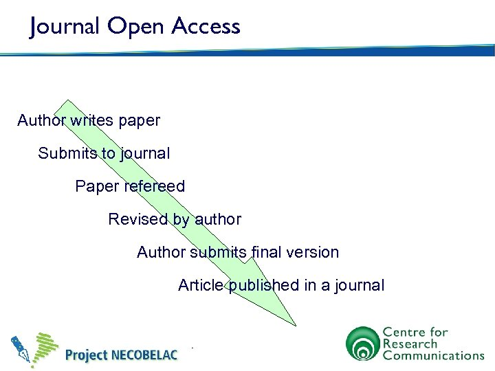 Journal Open Access Author writes paper Submits to journal Paper refereed Revised by author