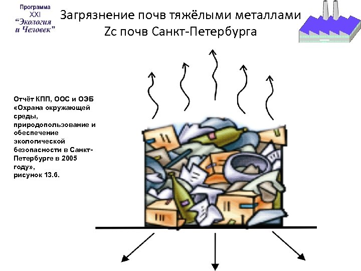 Загрязнение почв тяжёлыми металлами Zc почв Санкт-Петербурга Отчёт КПП, ООС и ОЭБ «Охрана окружающей