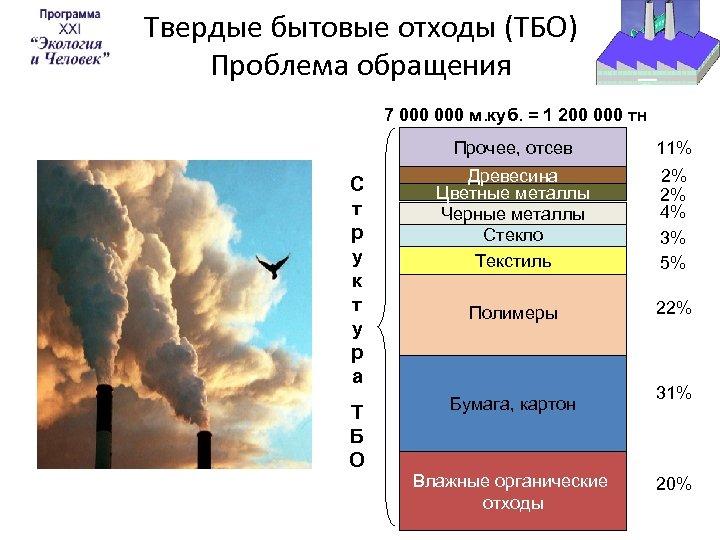 Твердые бытовые отходы (ТБО) Проблема обращения 7 000 м. куб. = 1 200 000