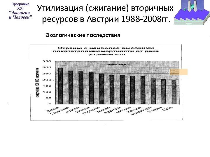 Утилизация (сжигание) вторичных ресурсов в Австрии 1988 -2008 гг. Экологические последствия