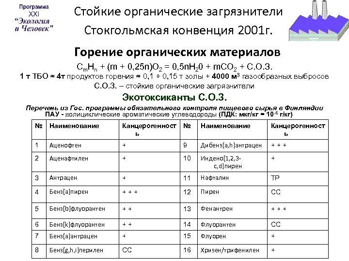 Стойкие органические загрязнители Стокгольмская конвенция 2001 г. Горение органических материалов Cm. Hn + (m