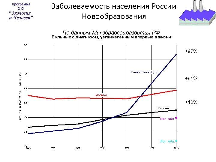 Заболеваемость населения России Новообразования По данным Минздравсоцразвития РФ Больных с диагнозом, установленным впервые в