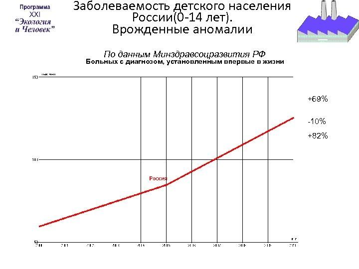 Заболеваемость детского населения России(0 -14 лет). Врожденные аномалии По данным Минздравсоцразвития РФ Больных с