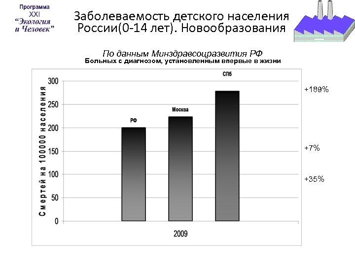 Заболеваемость детского населения России(0 -14 лет). Новообразования По данным Минздравсоцразвития РФ Больных с диагнозом,