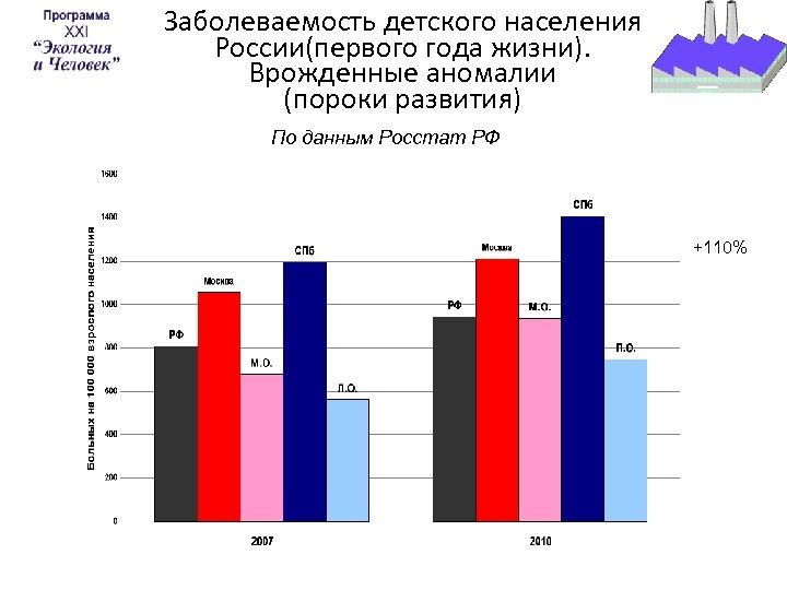 Заболеваемость детского населения России(первого года жизни). Врожденные аномалии (пороки развития) По данным Росстат РФ