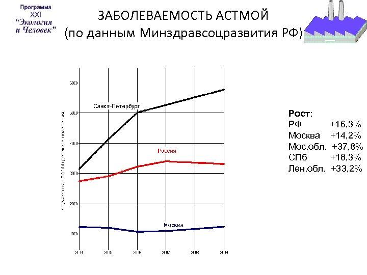 ЗАБОЛЕВАЕМОСТЬ АСТМОЙ (по данным Минздравсоцразвития РФ) Рост: РФ +16, 3% Москва +14, 2% Мос.