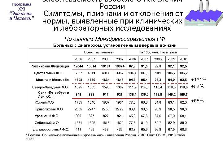 Заболеваемость взрослого населения России Симптомы, признаки и отклонения от нормы, выявленные при клинических и