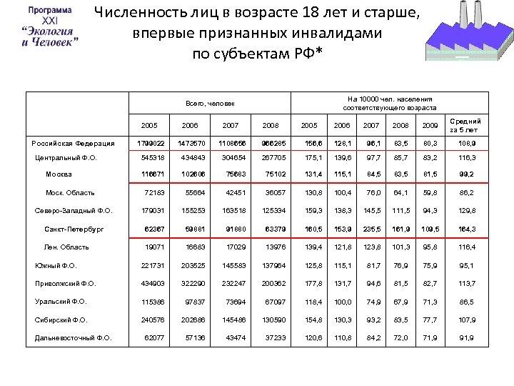 Численность лиц в возрасте 18 лет и старше, впервые признанных инвалидами по субъектам РФ*
