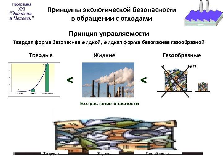 Принципы экологической безопасности в обращении с отходами Принцип управляемости Твердая форма безопаснее жидкой, жидкая