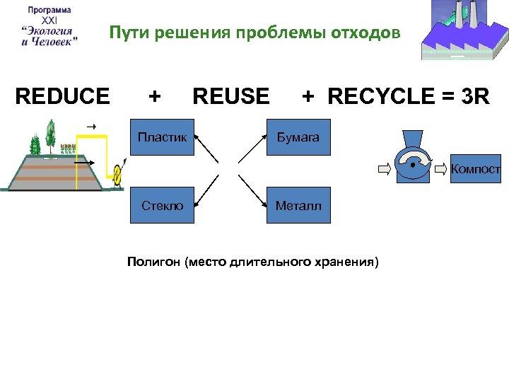 Пути решения проблемы отходов REDUCE + Пластик REUSE + RECYCLE = 3 R Бумага