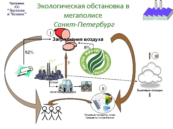 Экологическая обстановка в мегаполисе Санкт-Петербург I Загрязнение воздуха 8% 92% III ? стоки сжигание