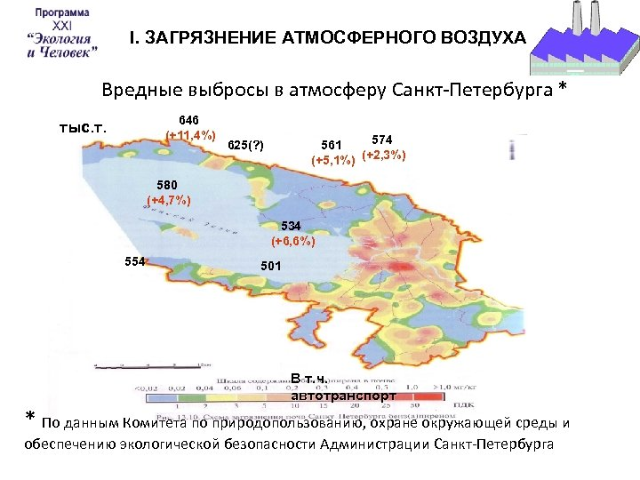 I. ЗАГРЯЗНЕНИЕ АТМОСФЕРНОГО ВОЗДУХА Вредные выбросы в атмосферу Санкт-Петербурга * 646 (+11, 4%) тыс.