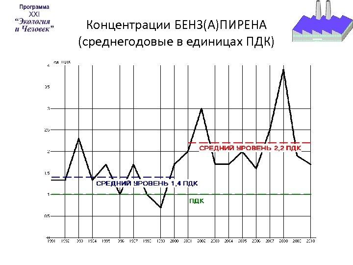 Концентрации БЕНЗ(А)ПИРЕНА (среднегодовые в единицах ПДК)