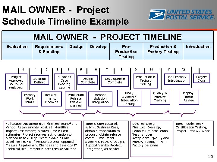 MAIL OWNER - Project Schedule Timeline Example MAIL OWNER - PROJECT TIMELINE Evaluation 0