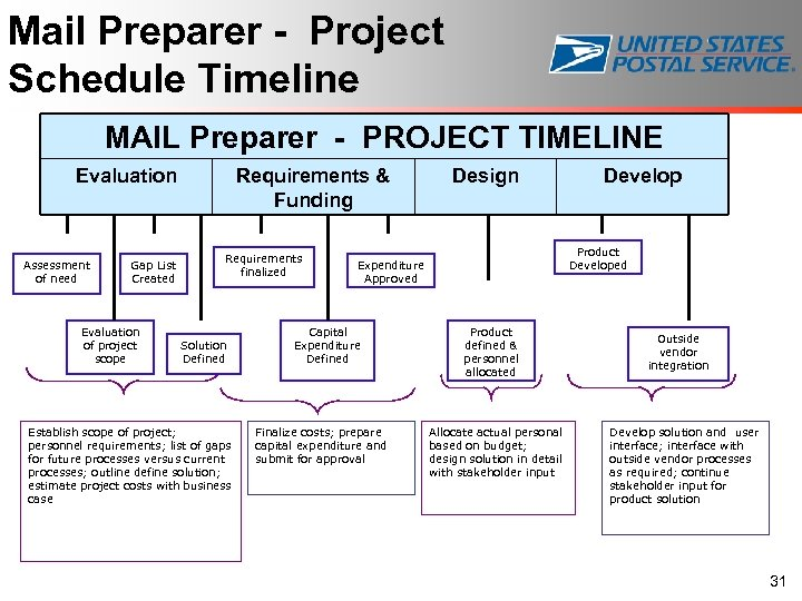 Mail Preparer - Project Schedule Timeline MAIL Preparer - PROJECT TIMELINE Evaluation Assessment of