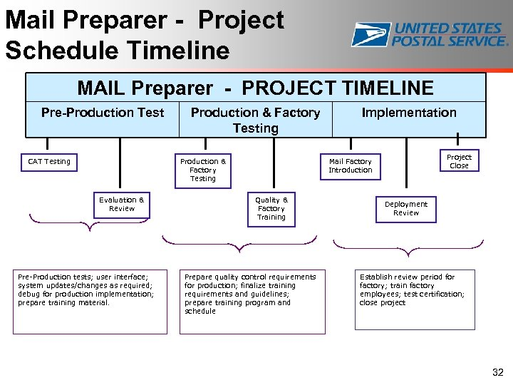 Mail Preparer - Project Schedule Timeline MAIL Preparer - PROJECT TIMELINE Pre-Production Test CAT