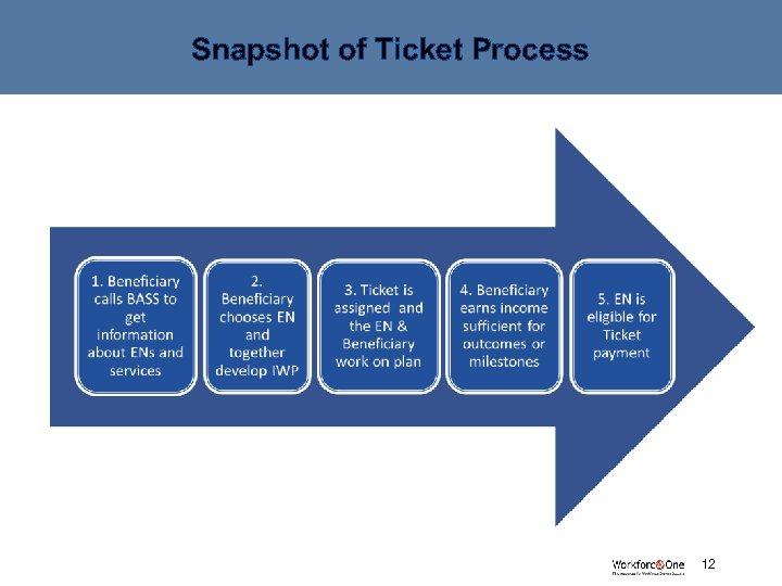 Snapshot of Ticket Process # 12