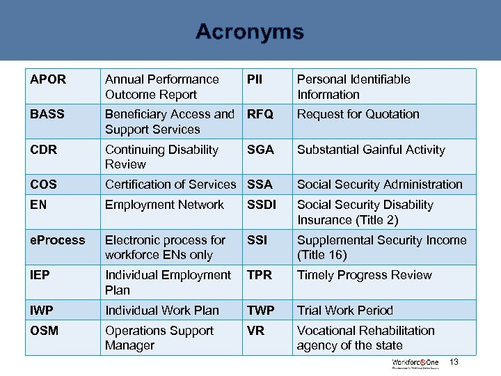 Acronyms APOR Annual Performance Outcome Report PII BASS Beneficiary Access and RFQ Support Services