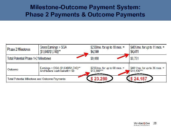 Milestone-Outcome Payment System: Phase 2 Payments & Outcome Payments # 20