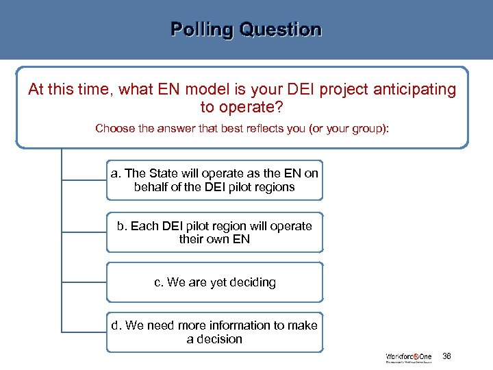 Polling Question At this time, what EN model is your DEI project anticipating to