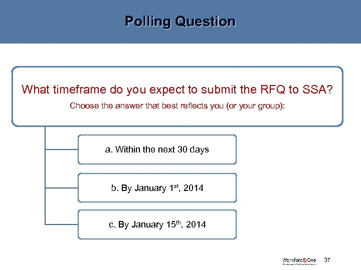 Polling Question What timeframe do you expect to submit the RFQ to SSA? Choose
