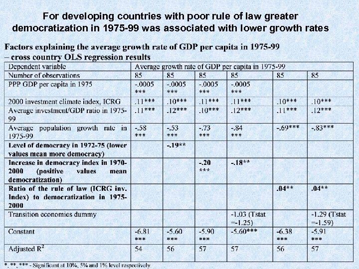 For developing countries with poor rule of law greater democratization in 1975 -99 was