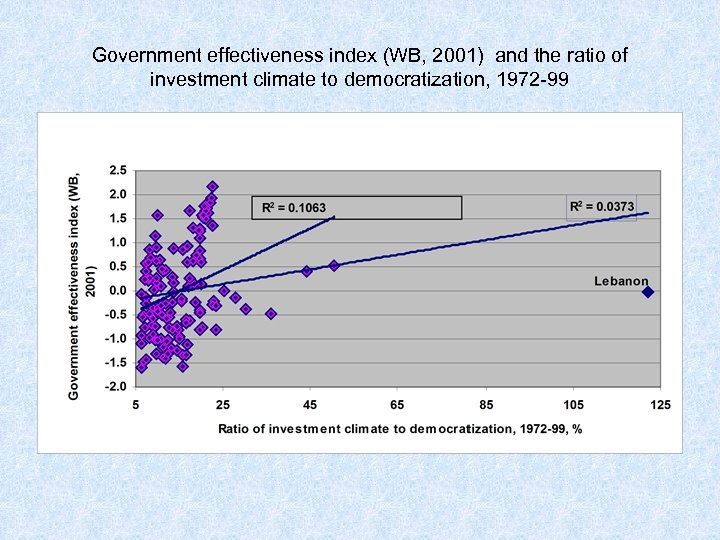 Government effectiveness index (WB, 2001) and the ratio of investment climate to democratization, 1972