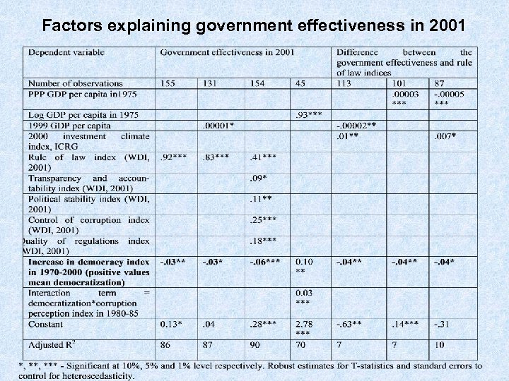 Factors explaining government effectiveness in 2001