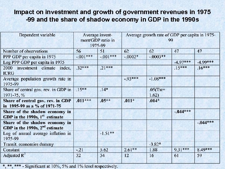 Impact on investment and growth of government revenues in 1975 -99 and the share