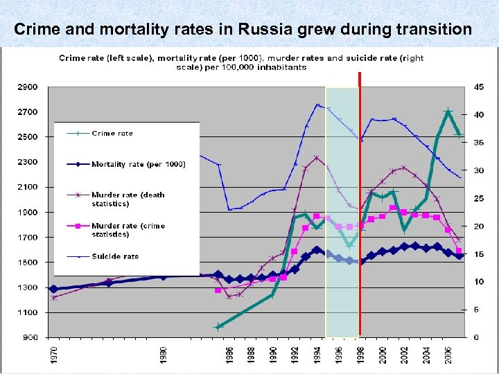 Crime and mortality rates in Russia grew during transition