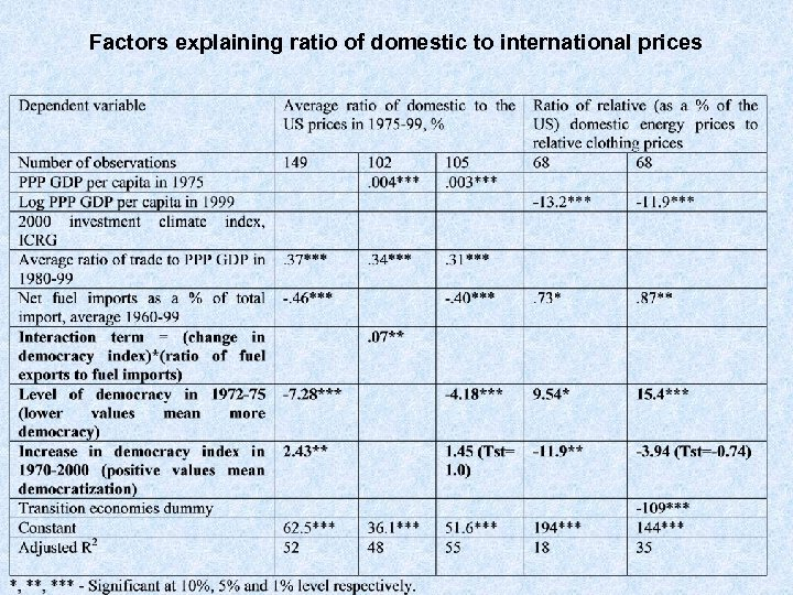 Factors explaining ratio of domestic to international prices