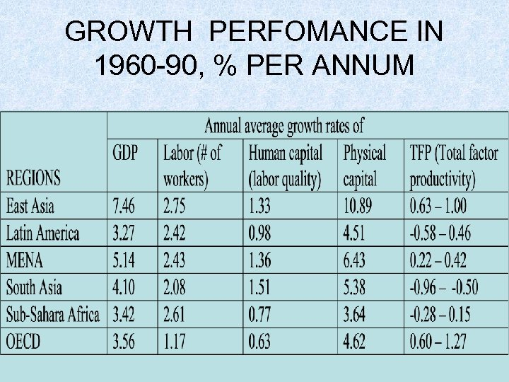 GROWTH PERFOMANCE IN 1960 -90, % PER ANNUM