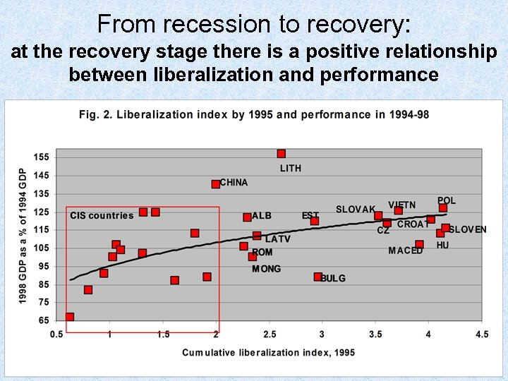 From recession to recovery: at the recovery stage there is a positive relationship between