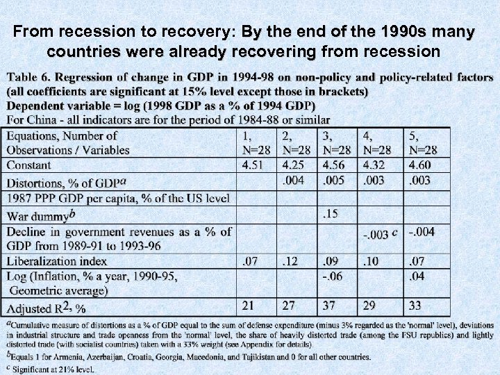 From recession to recovery: By the end of the 1990 s many countries were