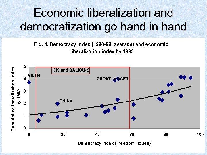 Economic liberalization and democratization go hand in hand
