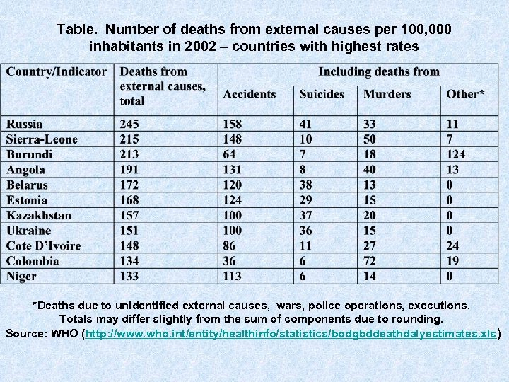 Table. Number of deaths from external causes per 100, 000 inhabitants in 2002 –