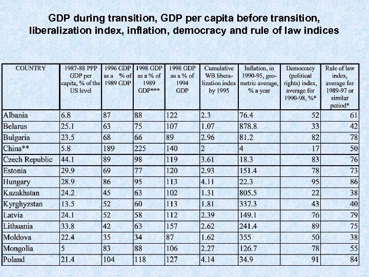 GDP during transition, GDP per capita before transition, liberalization index, inflation, democracy and rule