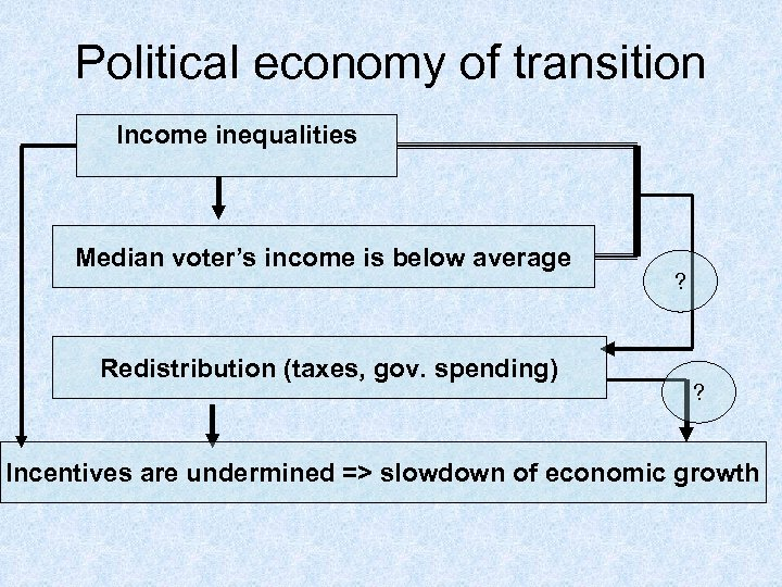 Political economy of transition Income inequalities Median voter's income is below average Redistribution (taxes,