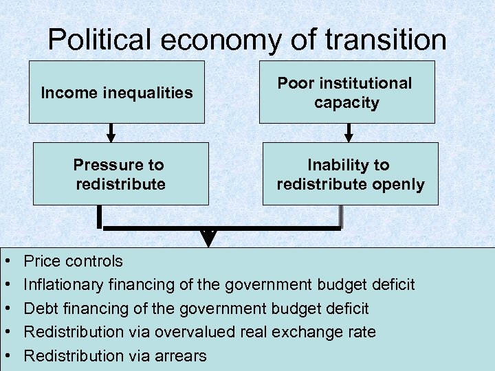 Political economy of transition Income inequalities Pressure to redistribute • • • Poor institutional