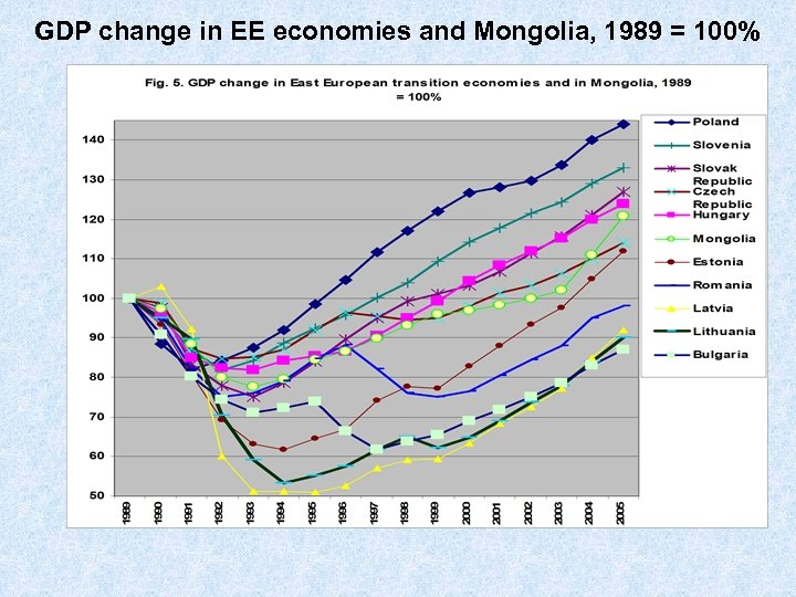 GDP change in EE economies and Mongolia, 1989 = 100%