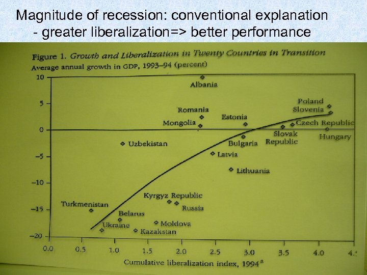 Magnitude of recession: conventional explanation - greater liberalization=> better performance