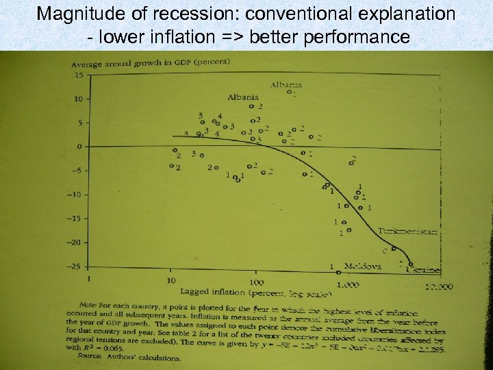 Magnitude of recession: conventional explanation - lower inflation => better performance