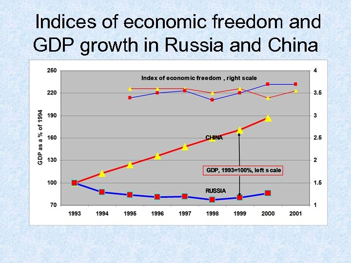Indices of economic freedom and GDP growth in Russia and China
