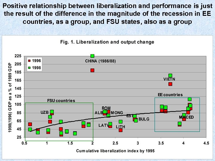 Positive relationship between liberalization and performance is just the result of the difference in